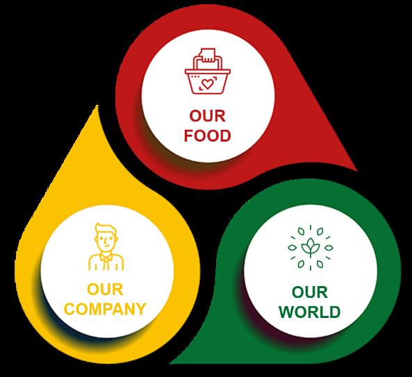 La Carta della Sostenibilità da Cameo