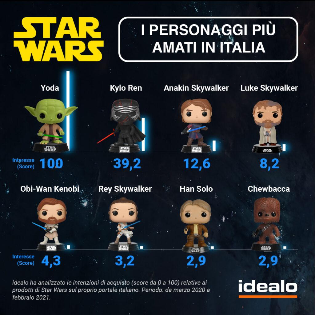 4 Maggio Star Wars Day